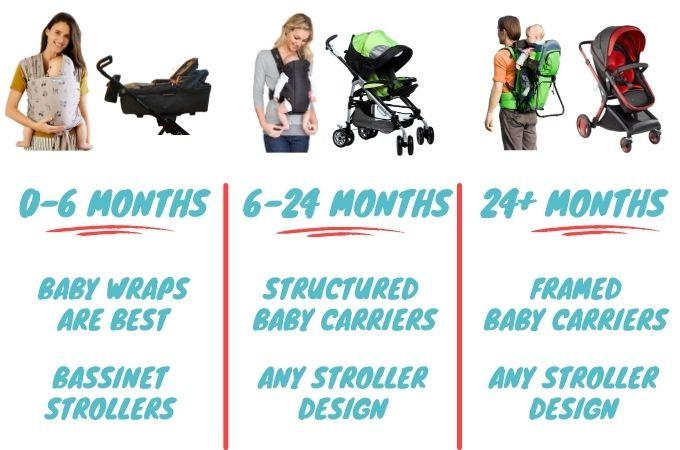 Baby Carrier vs Stroller by Age Range