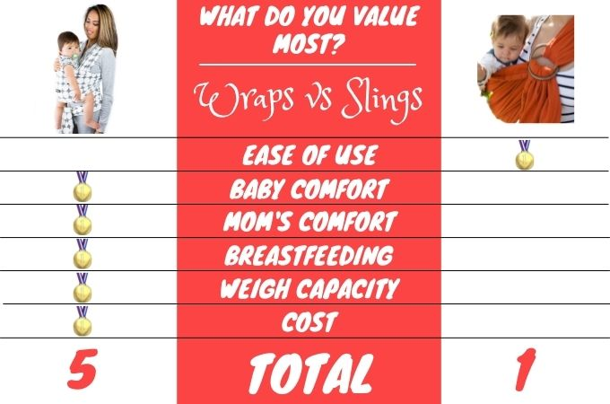 Baby Wrap Vs Ring Slings Comparison