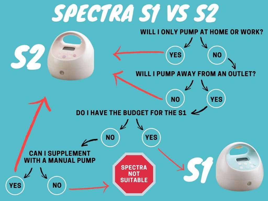 Spectra S1 vs S2 Buying Decision Guide