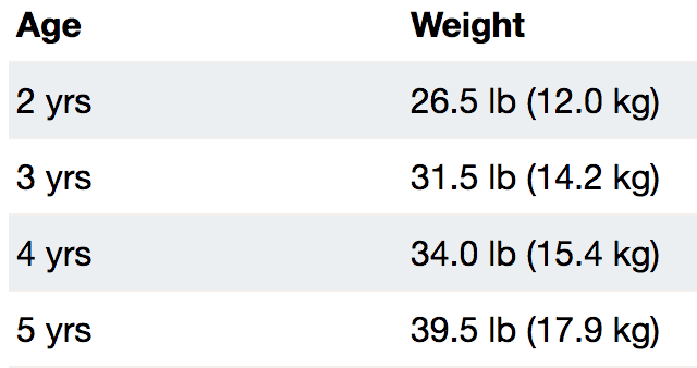 Girls Average Weight