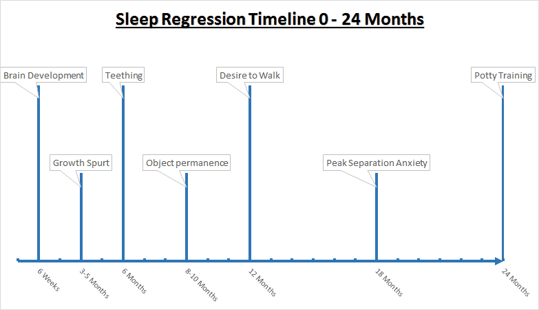 Sleep Regression Timeline