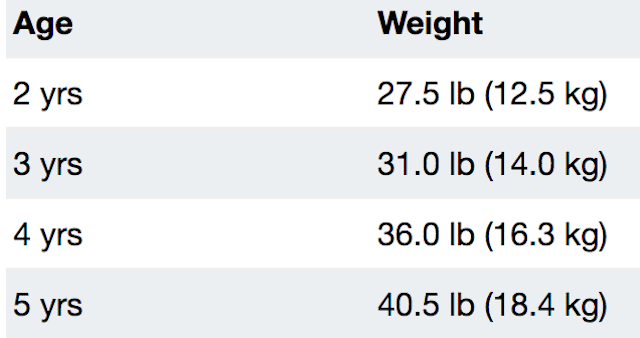 boys average weight